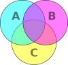 Venn Diagrams and Martial Arts: Tradition, Sport and Self Defence